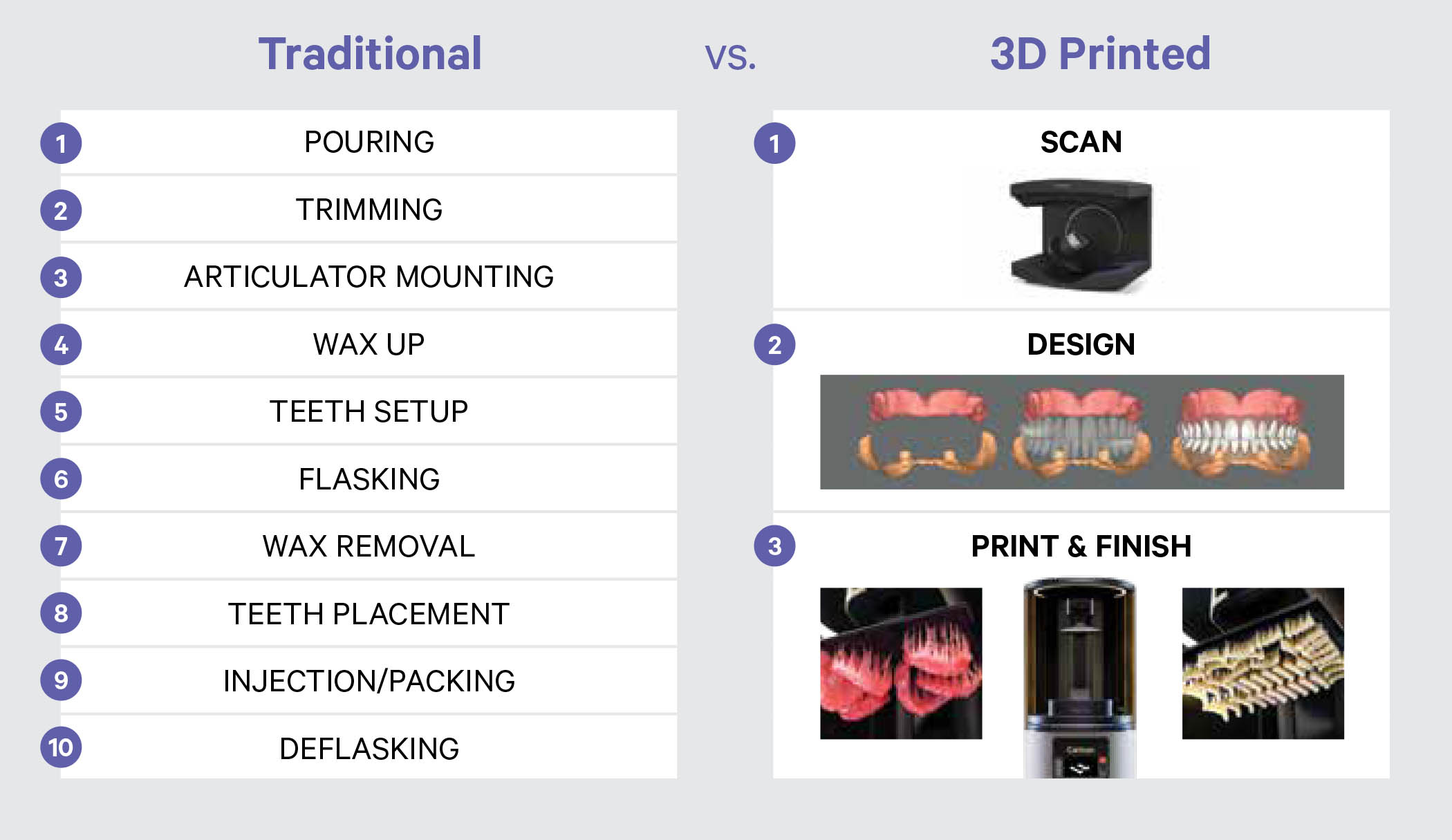 Carbon 3D Printer Comparison